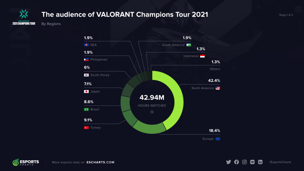 VCT 2021: Stage 1&2
